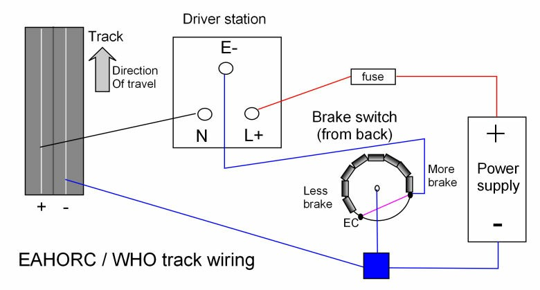 who driver station